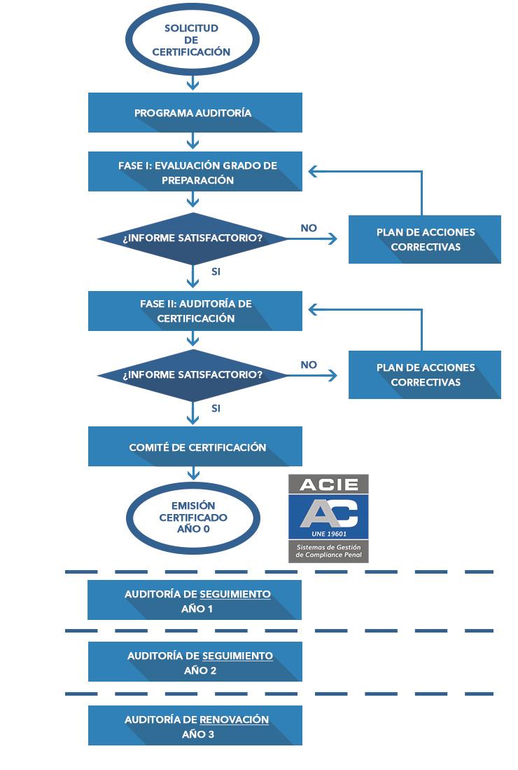 Proceso Certificacion Compliance Penal